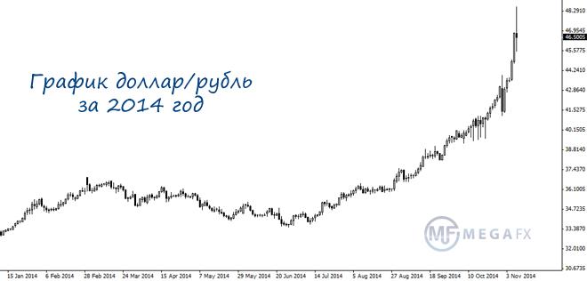 ... доллара - ажиотажа вокруг доллара: www.megafx.ru/chem-vyzvan-rost-dollara