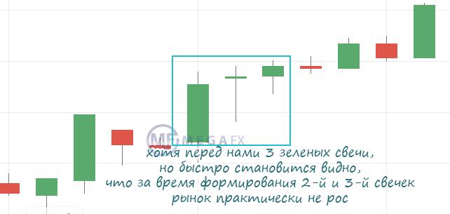 Отсутствие роста стоимости актива