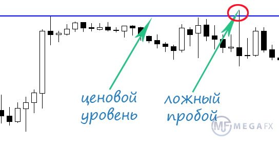 Индикатор trend line - time-forexcom