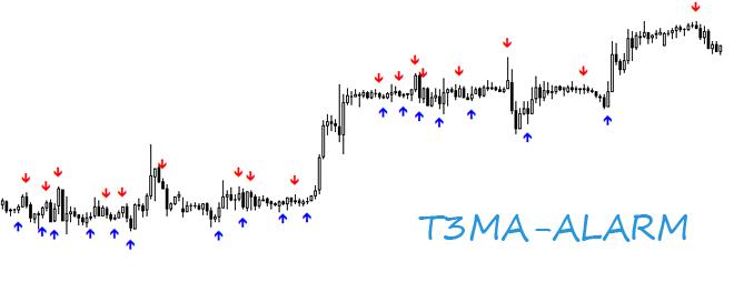 T3ma forex