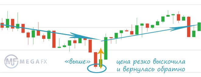 Торговая стратегия бинарные опционы без индикаторов единаркоин криптовалюта официальный сайт