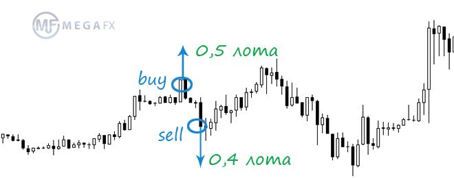 Как раскрыть замок форекс биржевая и аукционная торговля на международном рынке
