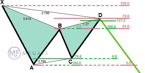 Индикаторы фигур форекса таблица биткоин сатоши