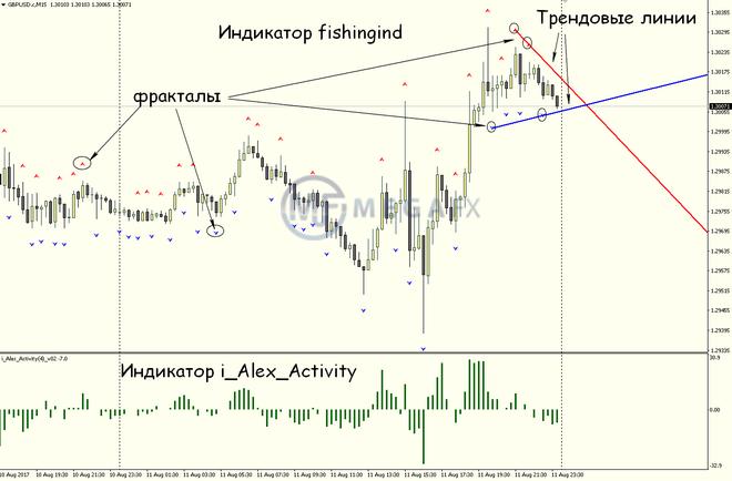 Форекс стратегия рыбалка скачать торги украинская биржа