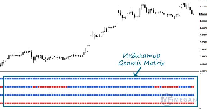Genesis trading system