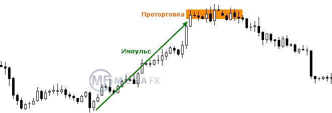 Проторговка форекс что это форекс индикатор ma2 signal ver2