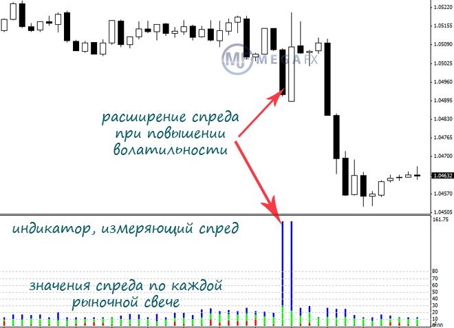 Величина спреда торговые стратегии на рынке форекс с использованием индикатора cci