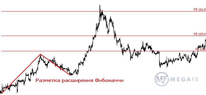 Числа фибоначчи на forex как покупать нефть на форексе
