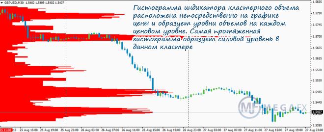 кластерный индикатор для transaq