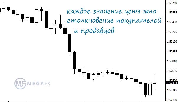 Ценообразоване на валютном рынке форекс кто работал с wforex