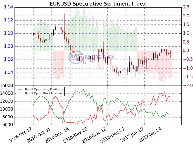 Индикаторы форекс настройка форекс прогноз евро фунт на сегодня