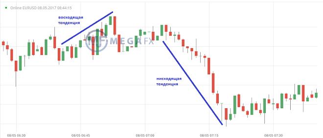 Безиндикаторная торговля на бинарных опционах forex dram