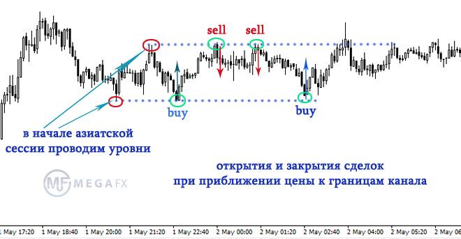 Закономерность рынка форекс форекс депозит 200 бонусов