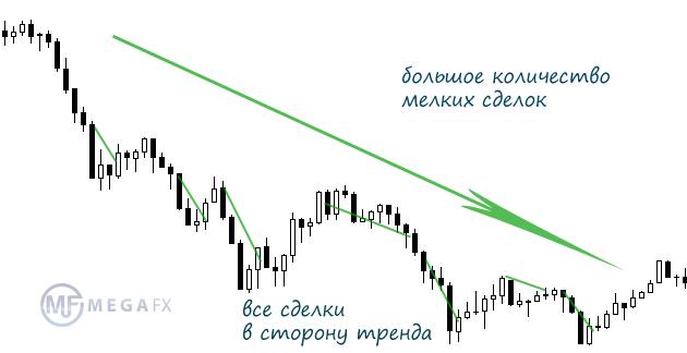 торговля на форекс отзывы инвесторов
