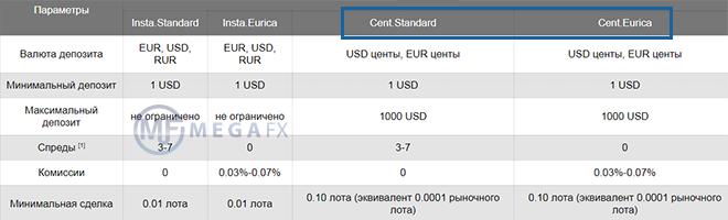 Eurica forex курс евро и доллар на сегодня