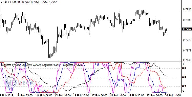 Индикатор циклов на рынке форекс экспресс курс «скальпинг - скоростная техника работы на форекс» скачать