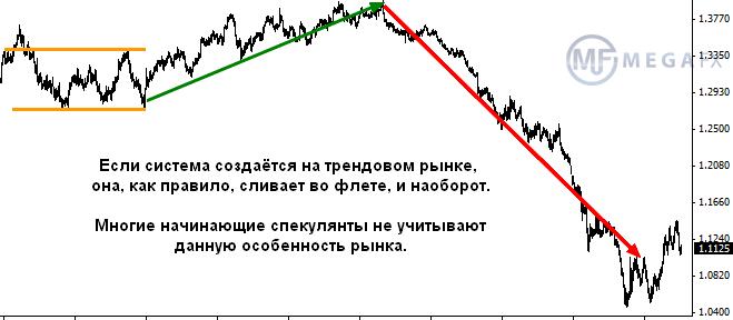 Правила торговли на рынке форекс eurusd forecast for next week
