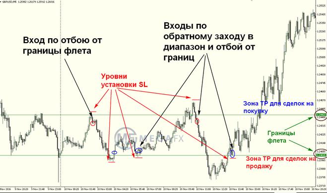 Торговля форекс по флету закон о товарных биржах и биржевой торговле последняя редакция