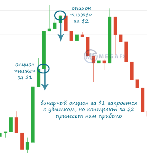 Стратегия разгона депозита бинарные опционы онлайн кошелек криптовалюта