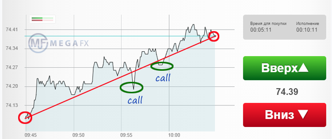 Опционы колл как торговать торговля на российской бирже с нуля