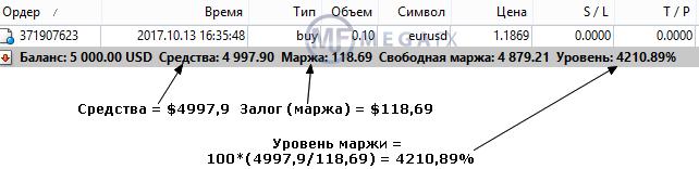 Уровень залога форекс что можно купит за биткоины