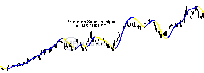 Разметка инструмента Super Scalper