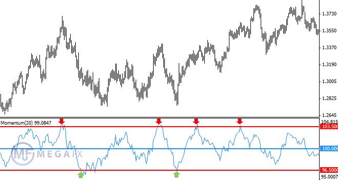 Моментум индикатор форекс forex индикатор для паттерна 5-0