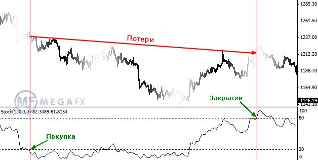 Стратегия торговли на форекс золотом как просчитывать бинарные опционы
