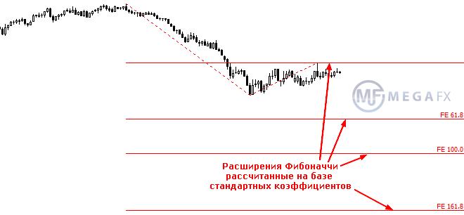 Форекс расширение фибоначчи календарь событий рынка лайтфорекс
