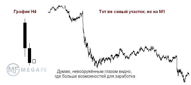 точные индикаторы скальпинга