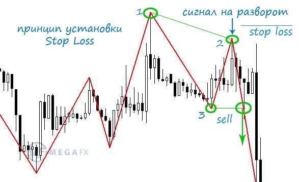 Торговля против тренда форекс asic биткоинов