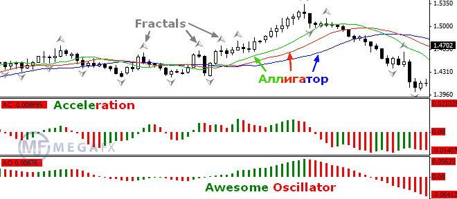 Торговые стратегии форекс алигатор kaning forex group