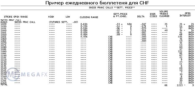 Торговля по опционным уровням на форекс курс акций forex