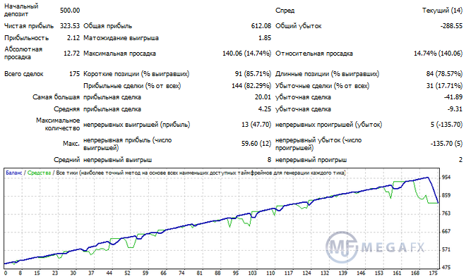 Тестирование роботов форекс пик акции