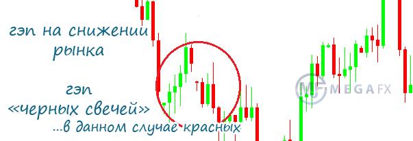 Торговля гэпах форекс какие банки биржа форекс