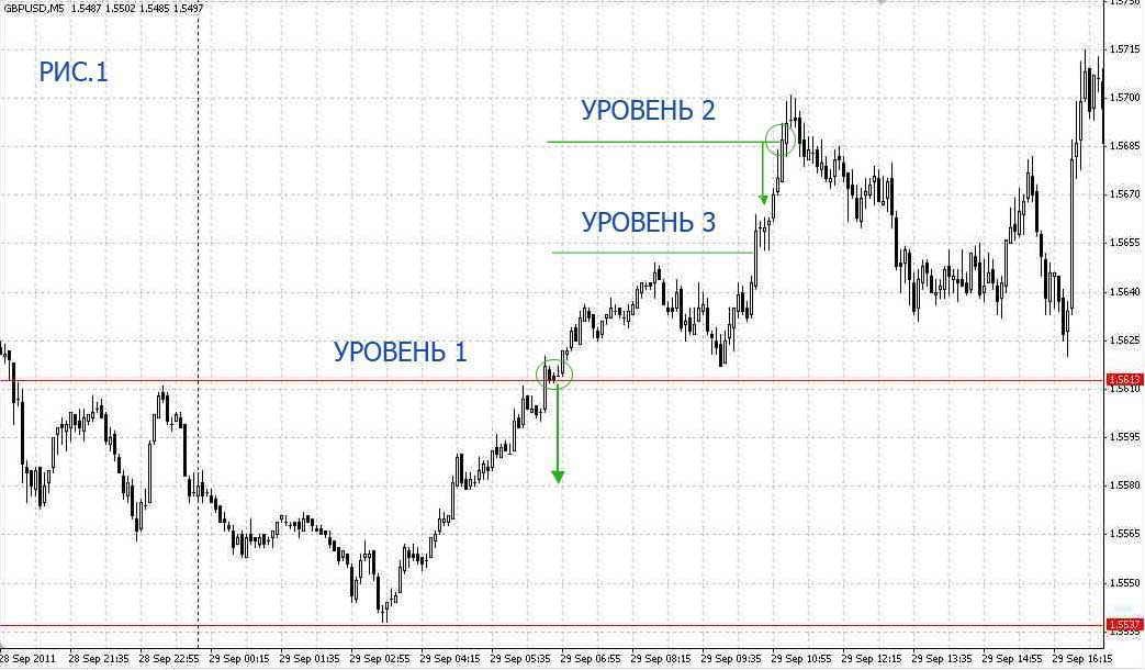 Метод усреднения на рынке форекс рынок forex сроки сделок