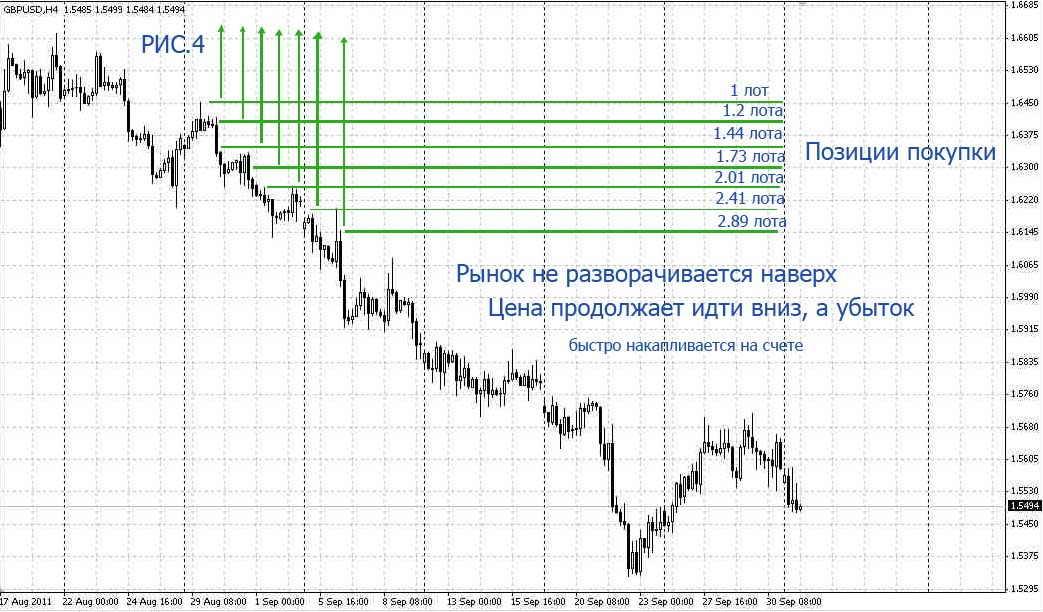 Форекс усреднение позиций торговля на форексе в обе стороны