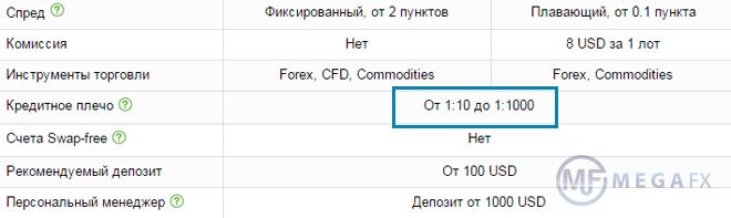 Вся правда о рисках на рынке Форекс