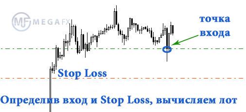 Правила мани менеджмента на форекс курсы валют в россии онлайн форекс