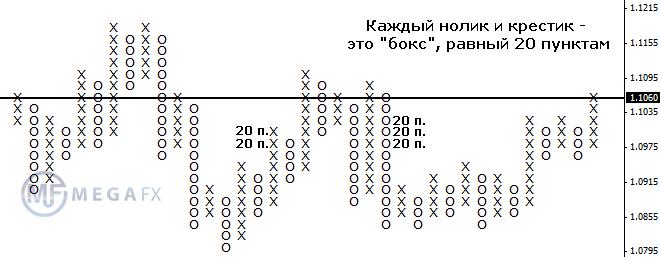 Крестики нолики forex описание алгоритма 10 пунктов в неделю форекс submit html