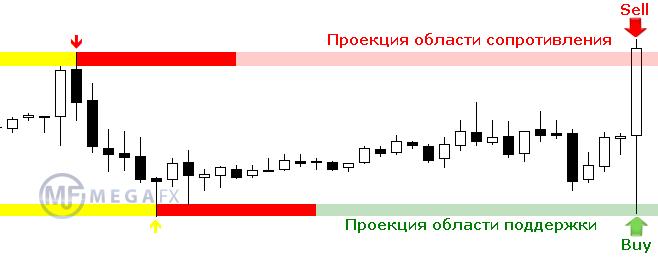 Transient zones индикатор форекс скачать деньги в конверте forex