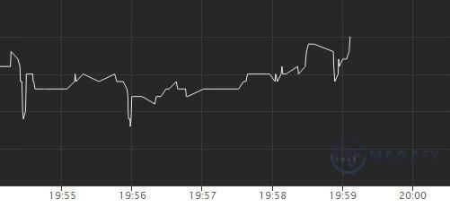 график криптовалют сложность-5